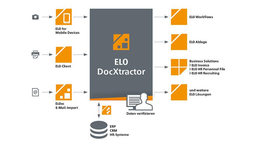 Moduly arozhrania ELO – ELO DocXtractor