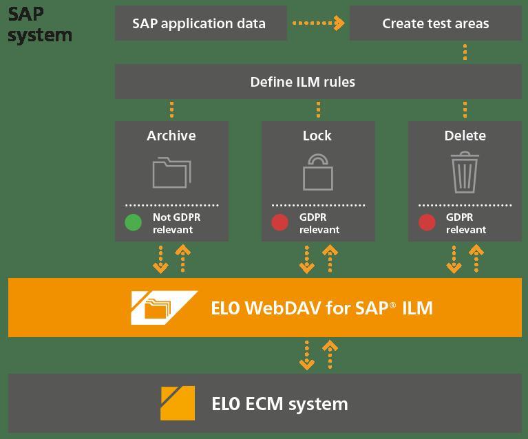 Moduly a rozhrania ELO – ELO for SAP® ERP