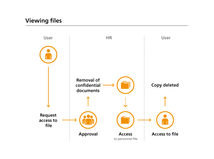 ELO Business Solution – Personalistika – ELO HR Personnel File